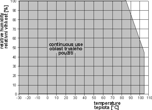 Relative humidity operating range
