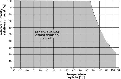 Relative humidity range