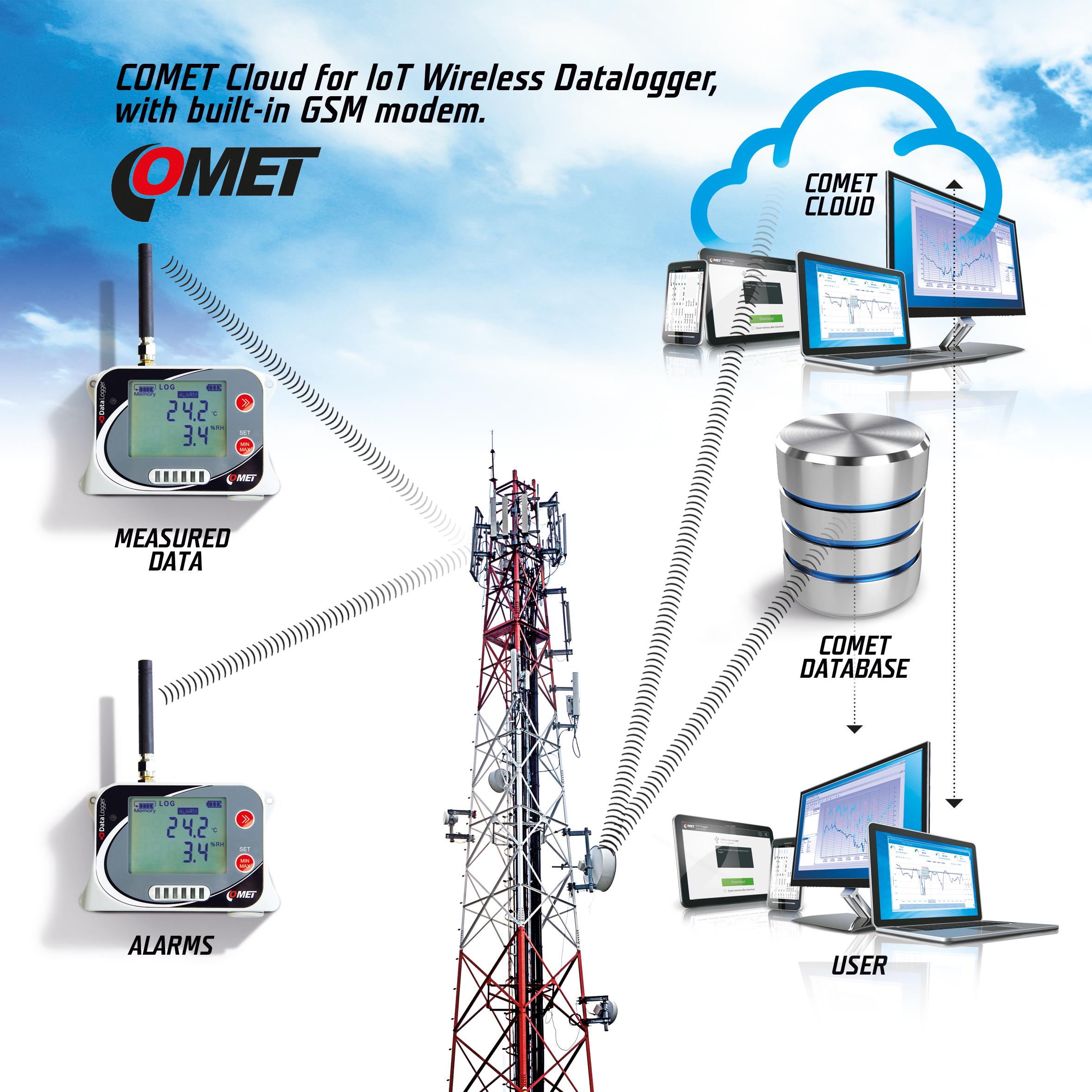 COMET 雲和記錄器