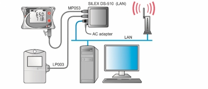 USB Device server for communication with COMET dataloggers via Ethernet or Wi-Fi