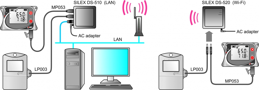 Case Study - USB Device server for communication with COMET
