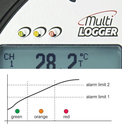 Multilogger - Alarm limits